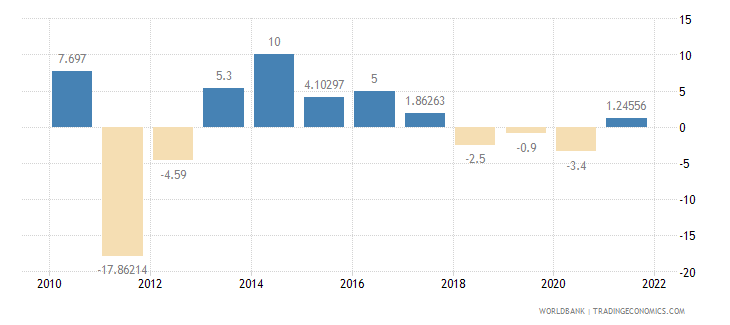 sudan household final consumption expenditure annual percent growth wb data