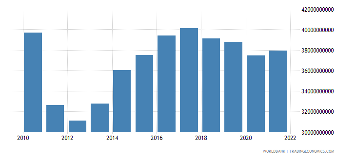 sudan household final consumption expenditure constant 2000 us dollar wb data