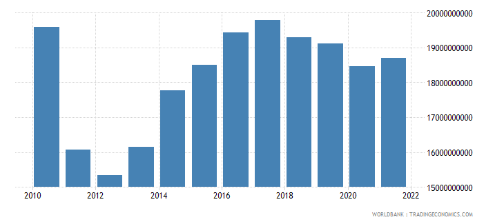 sudan household final consumption expenditure constant lcu wb data