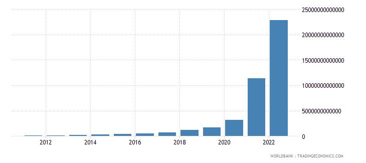 sudan household final consumption expenditure current lcu wb data