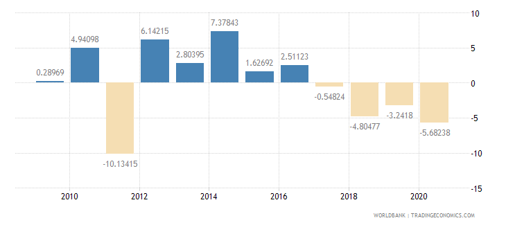 sudan household final consumption expenditure per capita growth annual percent wb data