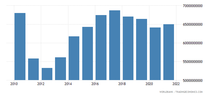sudan household final consumption expenditure ppp constant 2005 international dollar wb data