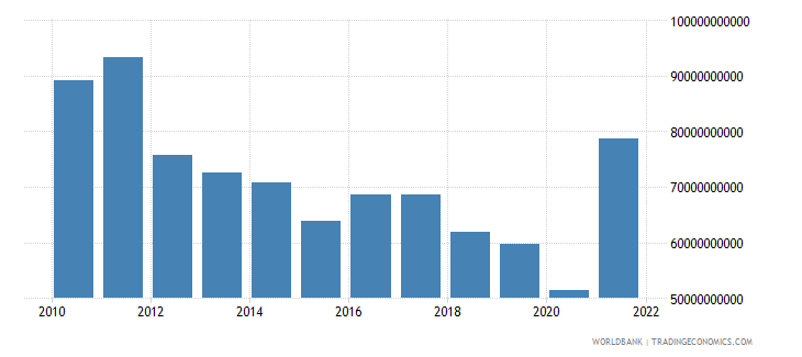 sudan household final consumption expenditure ppp us dollar wb data