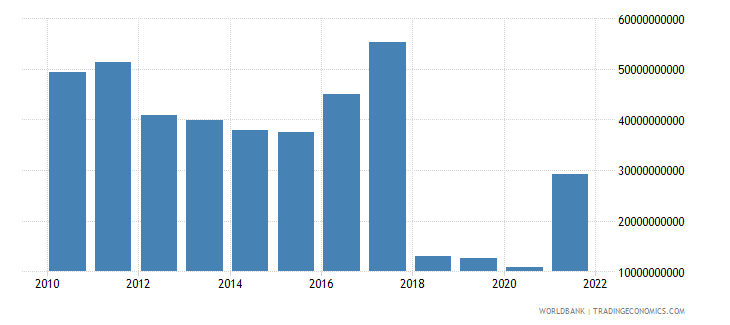 sudan household final consumption expenditure us dollar wb data