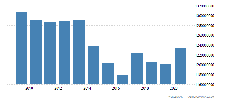 sudan ibrd loans and ida credits dod us dollar wb data