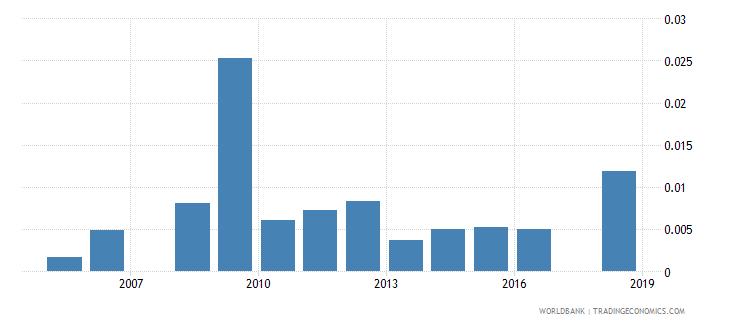 sudan ict goods exports percent of total goods exports wb data