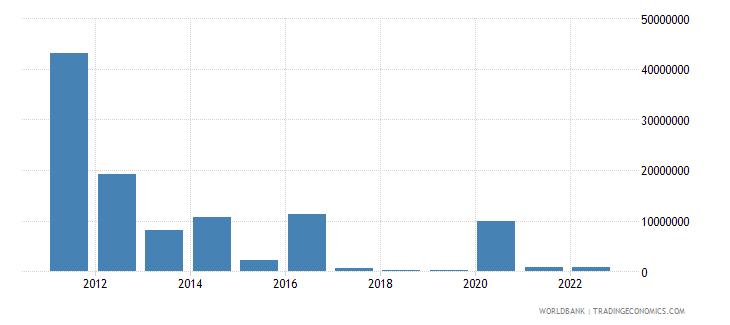 sudan ict service exports bop us dollar wb data