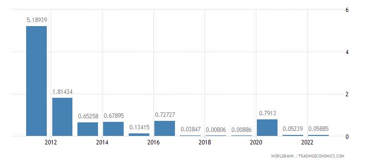 sudan ict service exports percent of service exports bop wb data