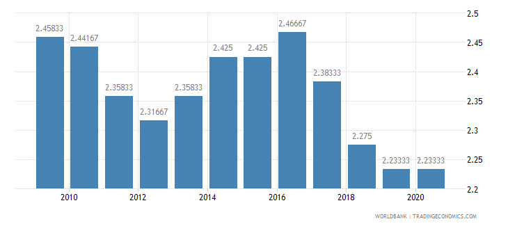 sudan ida resource allocation index 1 low to 6 high wb data