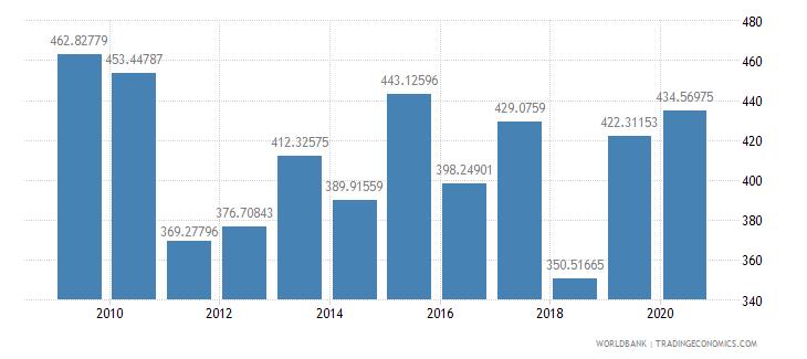 sudan import volume index 2000  100 wb data