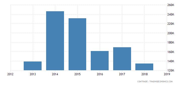sudan imports articles iron steel