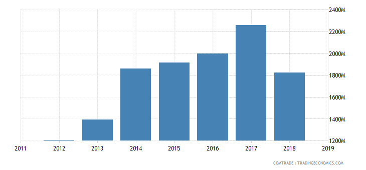 sudan imports china