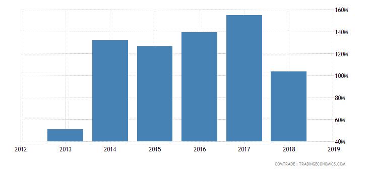 sudan imports indonesia