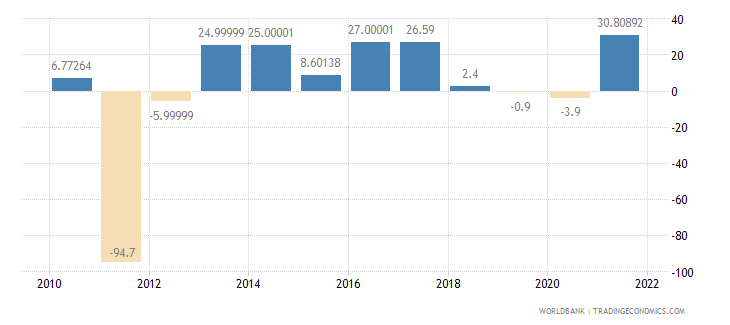 sudan imports of goods and services annual percent growth wb data