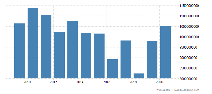 sudan imports of goods and services bop us dollar wb data