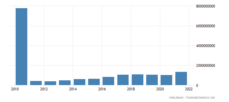 sudan imports of goods and services constant 2000 us dollar wb data