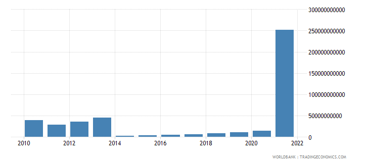 sudan imports of goods and services current lcu wb data