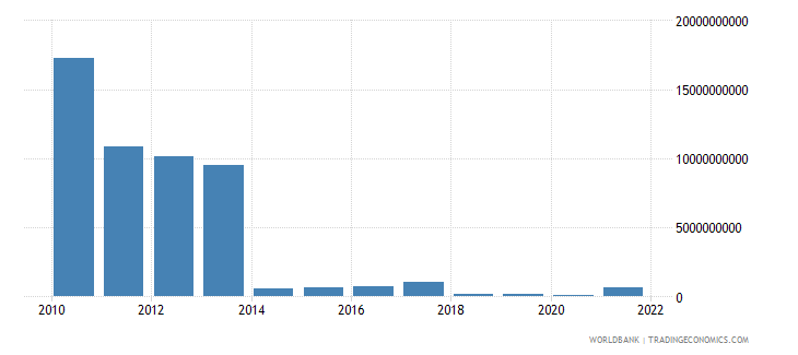 sudan imports of goods and services us dollar wb data