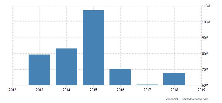 sudan imports pakistan