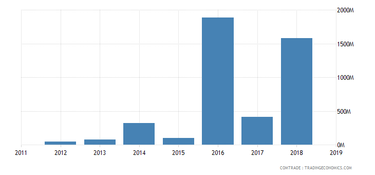 sudan imports russia