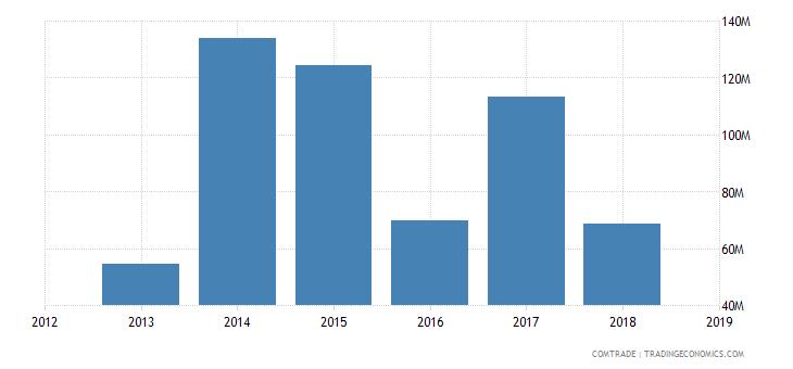 sudan imports ukraine