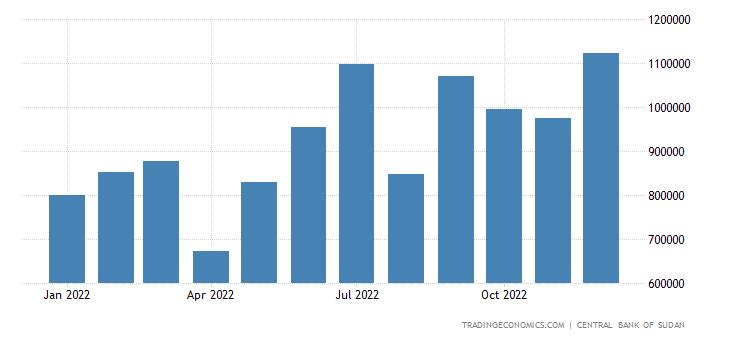 Sudan Imports