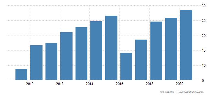 sudan individuals using the internet percent of population wb data