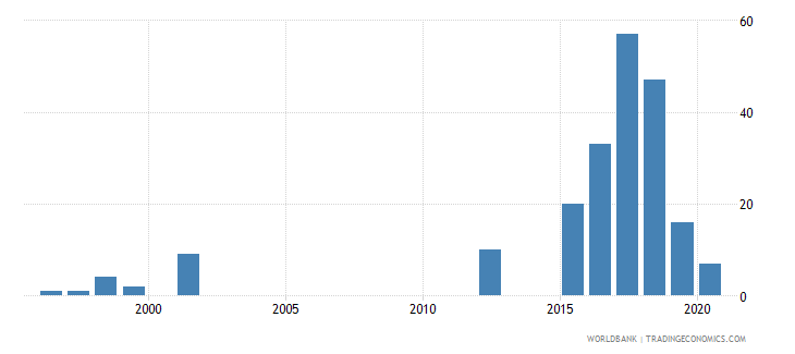 sudan industrial design applications nonresident by count wb data