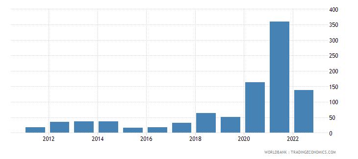 sudan inflation consumer prices annual percent wb data