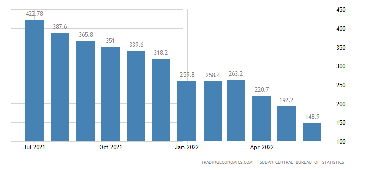 Sudan Inflation Rate