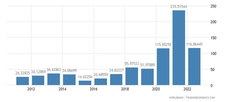 sudan inflation gdp deflator annual percent wb data