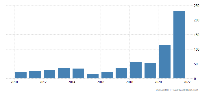 sudan inflation gdp deflator linked series annual percent wb data