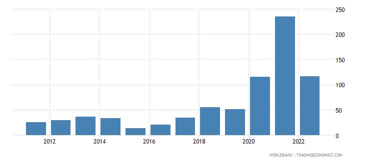 sudan inflation gdp deflator linked series annual percent wb data