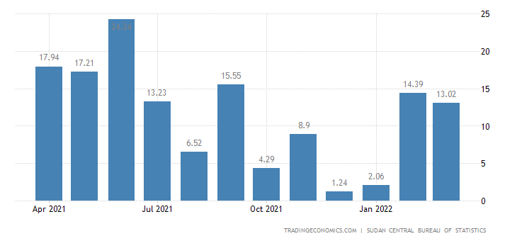 Sudan Inflation Rate MoM
