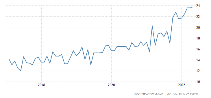 Sudan Interest Rate