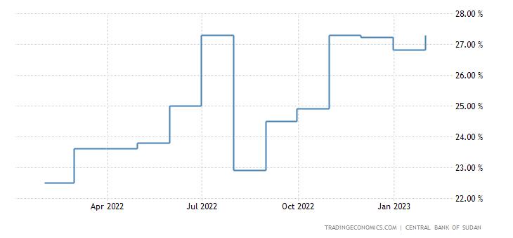 Sudan Interest Rate