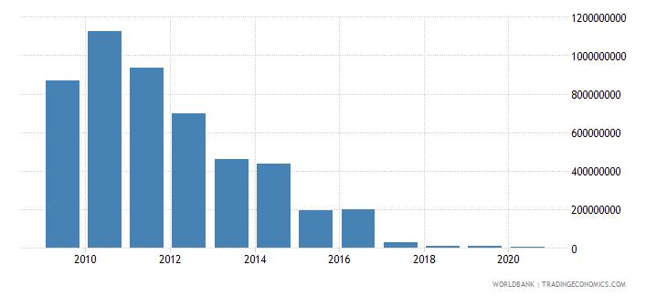 sudan international tourism expenditures for travel items us dollar wb data
