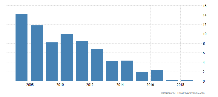 sudan international tourism expenditures percent of total imports wb data