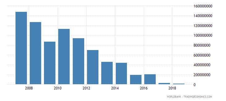 sudan international tourism expenditures us dollar wb data
