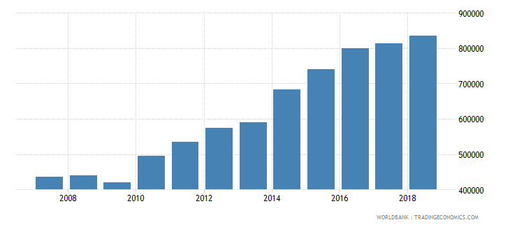 sudan international tourism number of arrivals wb data