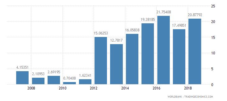 sudan international tourism receipts percent of total exports wb data