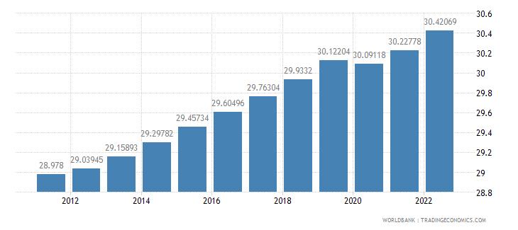 sudan labor force female percent of total labor force wb data