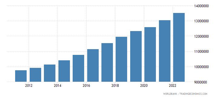 sudan labor force total wb data