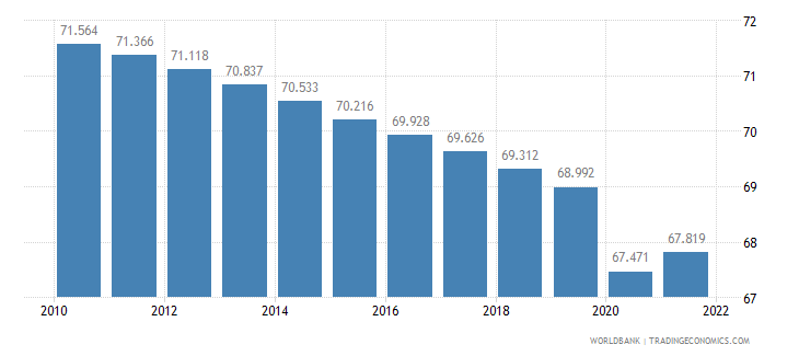 sudan labor participation rate male percent of male population ages 15 plus  wb data