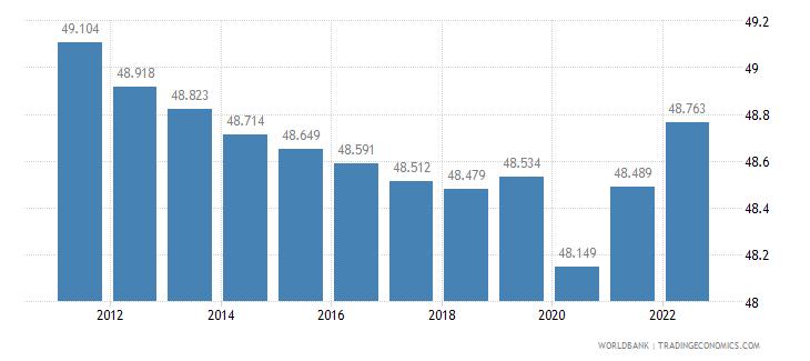 sudan labor participation rate total percent of total population ages 15 plus  wb data