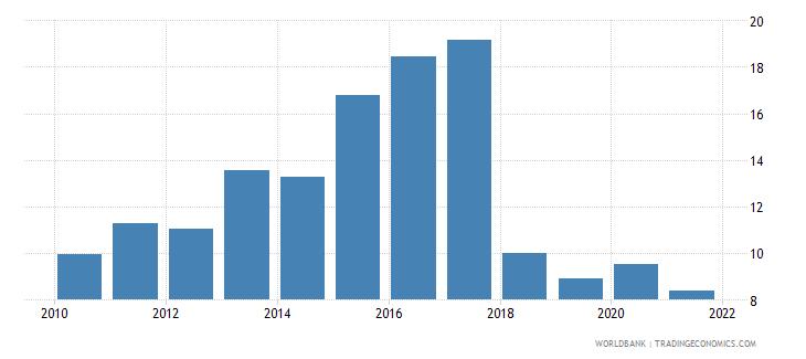 sudan liner shipping connectivity index maximum value in 2004  100 wb data