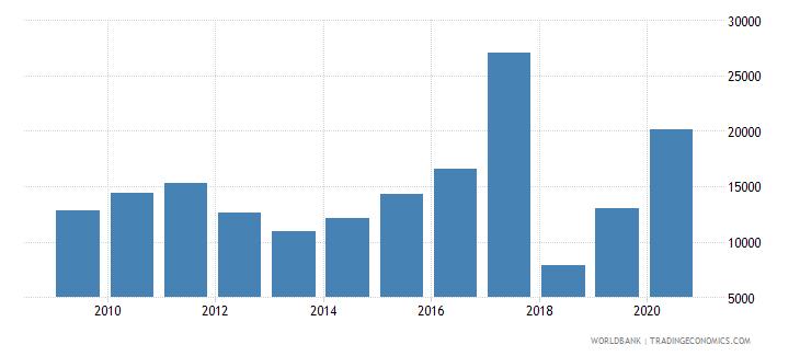 sudan liquid liabilities in millions usd 2000 constant wb data