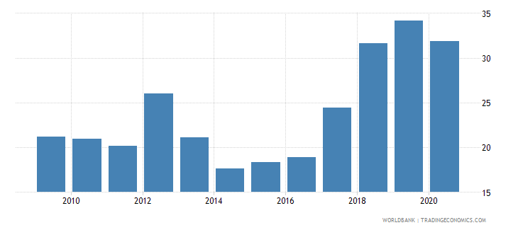 sudan liquid liabilities to gdp percent wb data
