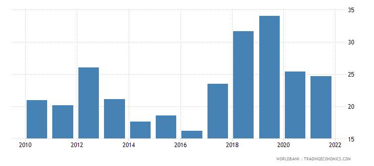 sudan liquid liabilities to gdp percent wb data