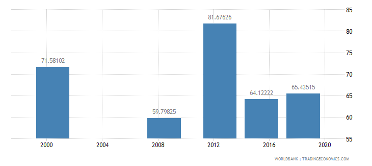 sudan literacy rate adult male percent of males ages 15 and above wb data